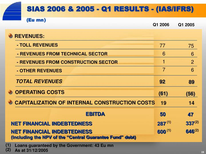 SIAS 2006 & 2005 - Q1 RESULTS - (IAS/IFRS)