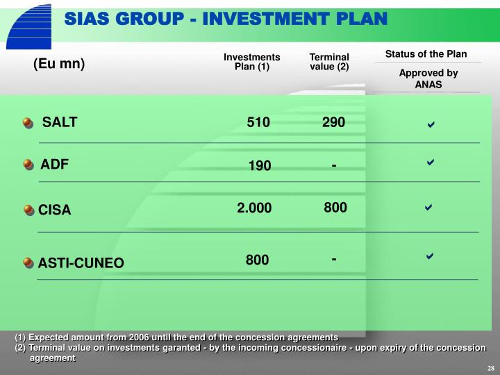 SIAS GROUP - INVESTMENT PLAN