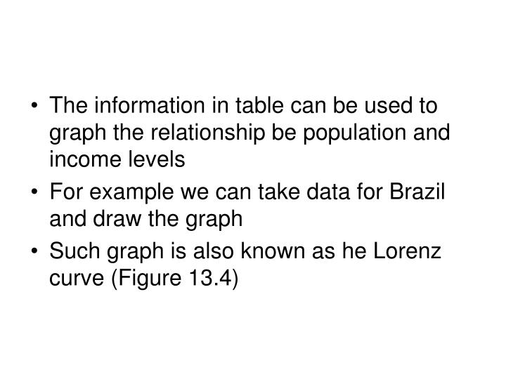 The information in table can be used to graph the relationship be population and income levels