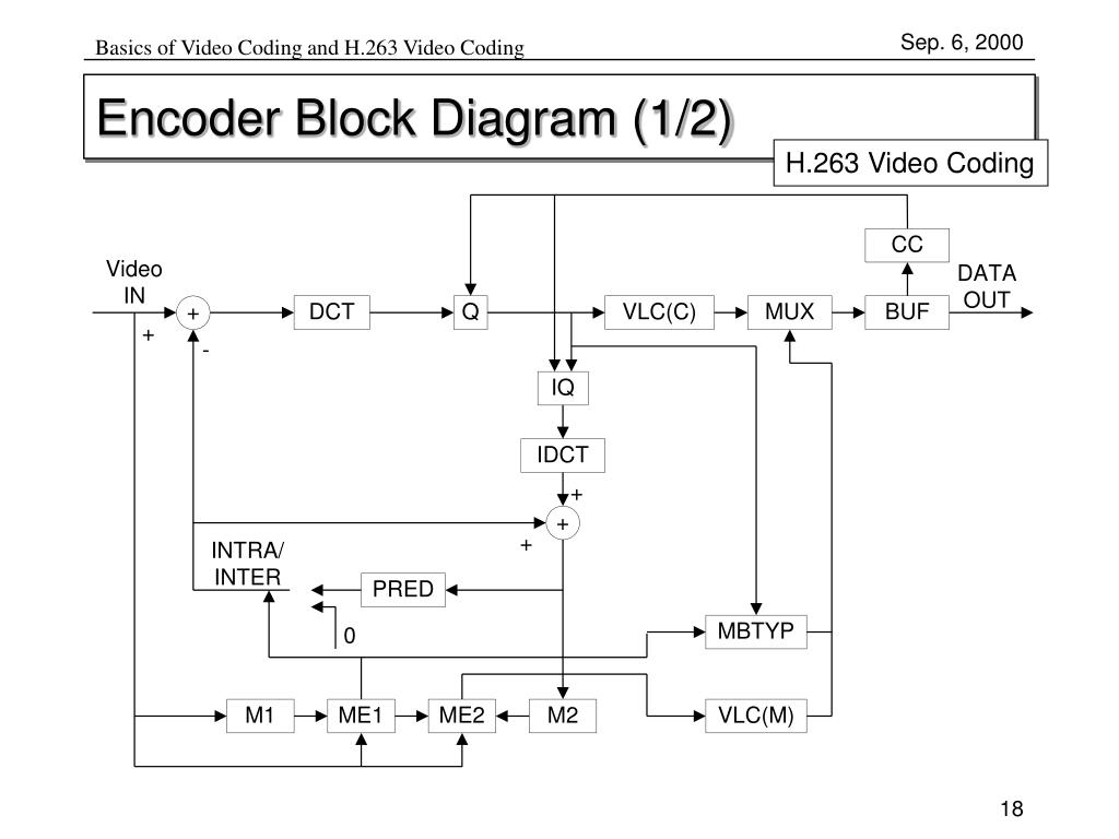 basics of video coding and h 263 video coding encoder block diagram