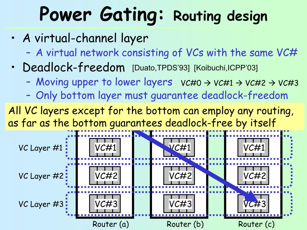PPT - Adding Slow-Silent Virtual Channels for Low-Power On