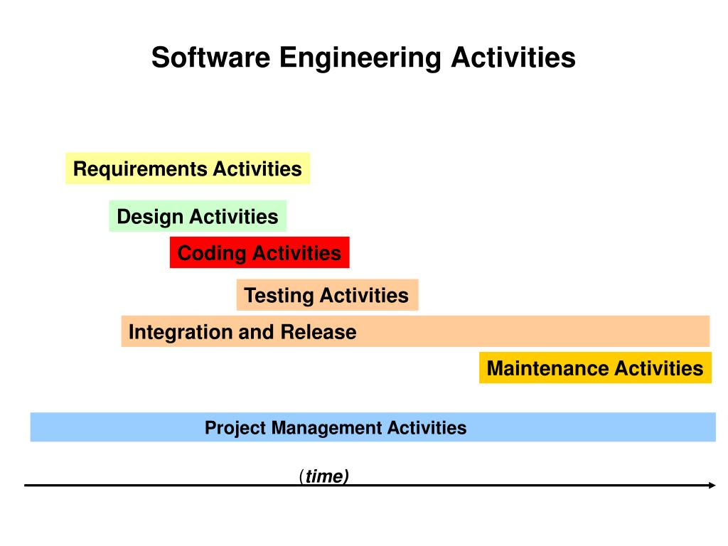 Ppt Software Engineering Activities Powerpoint Presentation Free Download Id 5339618