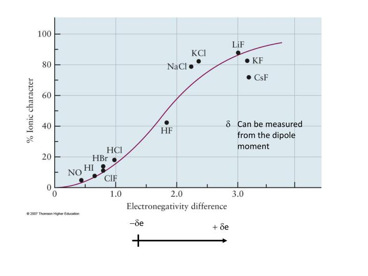 Can be measured from the dipole moment