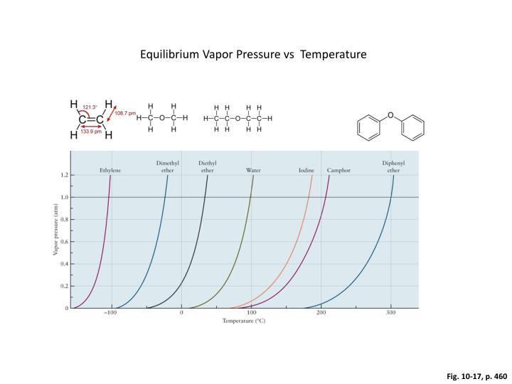 Equilibrium Vapor Pressure vs  Temperature