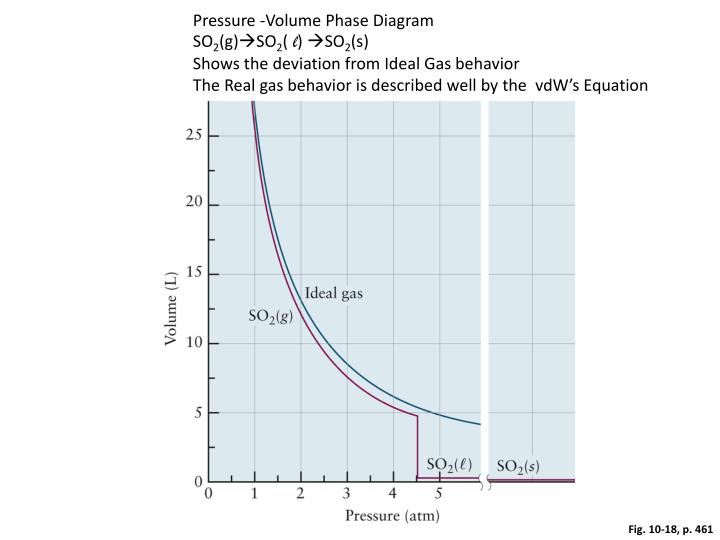 Pressure -Volume Phase Diagram