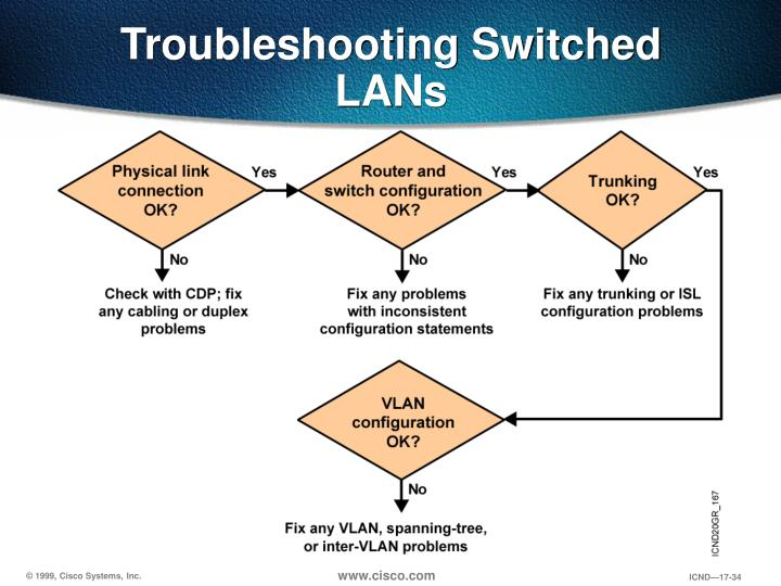 Troubleshooting Switched LANs