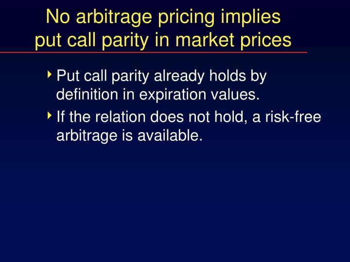 No arbitrage pricing implies