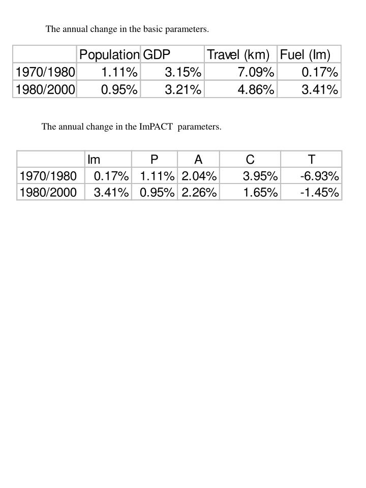 The annual change in the basic parameters.