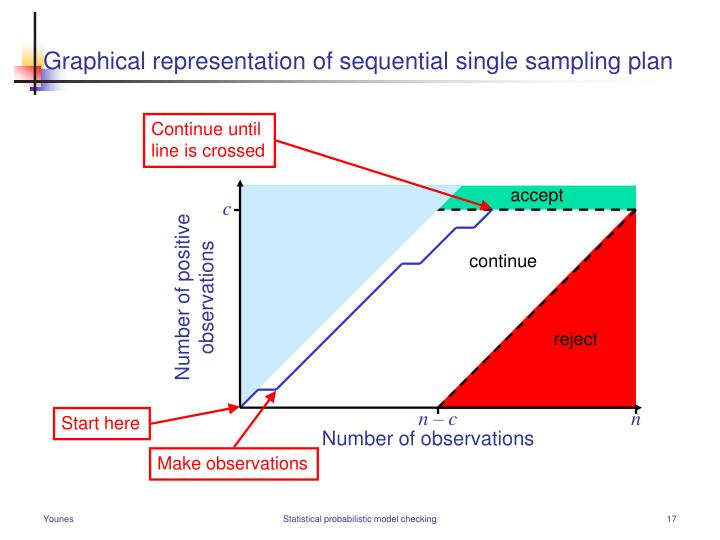 Graphical representation of sequential single sampling plan