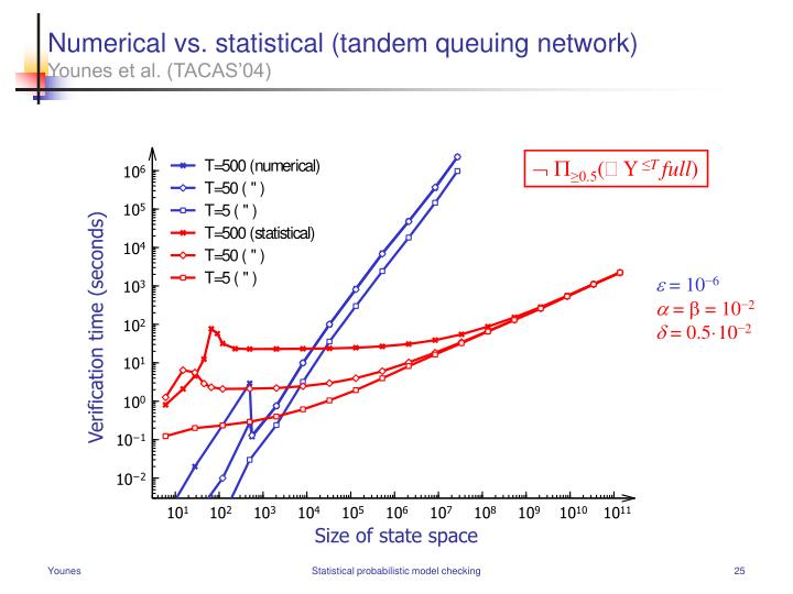Numerical vs. statistical (tandem queuing network)
