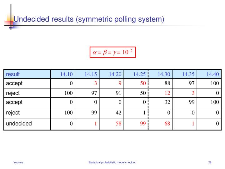 Undecided results (symmetric polling system)