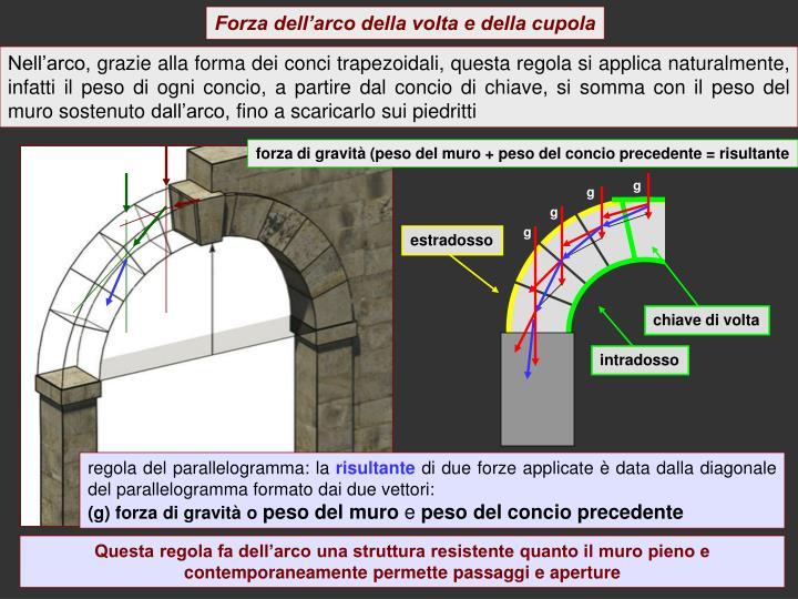 Forza dell'arco della volta e della cupola