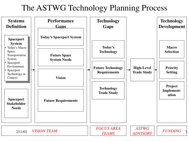 technolgy planning A strategic technology plan is a specific type of strategy plan that lets an organization know where they are now and where they want to be some time in the future.