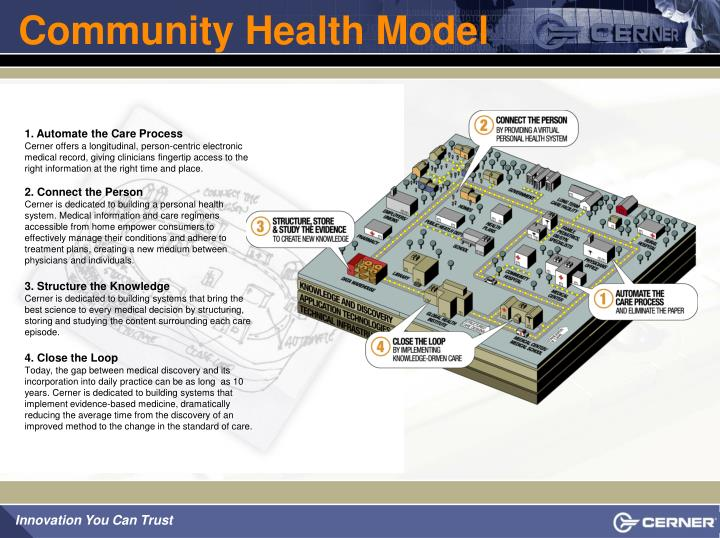 Community Health Model