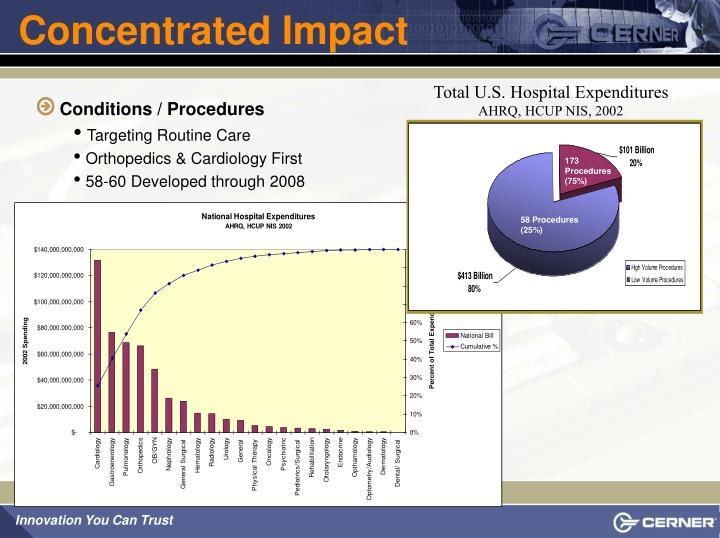 Total U.S. Hospital Expenditures