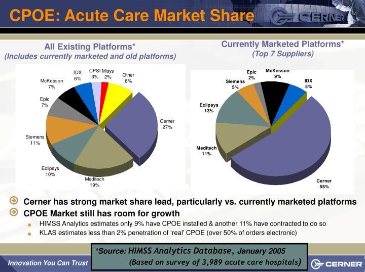 CPOE: Acute Care Market Share