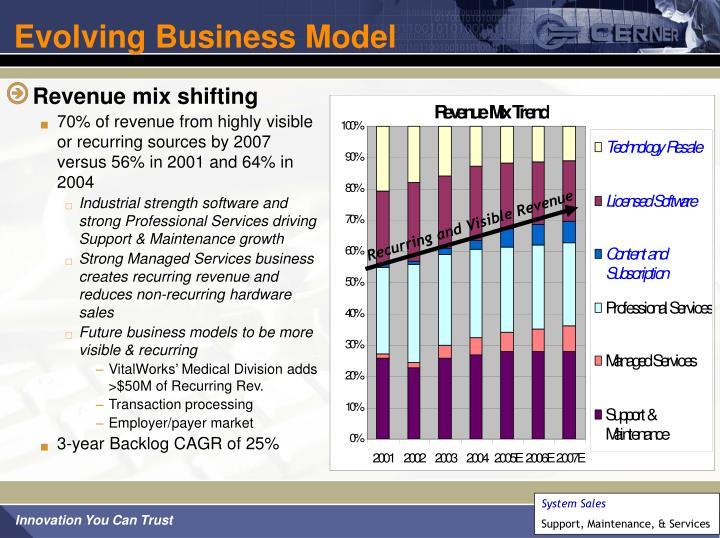 Evolving Business Model