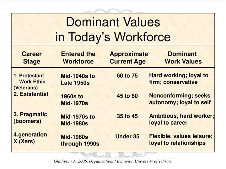 dominant values in the workplace Proper values play a key role in the professional growth of an employer and the employees as well we'll have a look at all the values that are a given at the workplace.