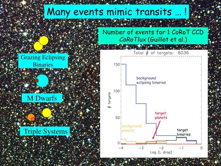 Many events mimic transits … !