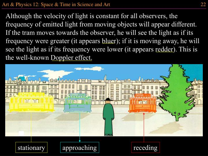 Although the velocity of light is constant for all observers, the frequency of emitted light from moving objects will appear different. If the tram moves towards the observer, he will see the light as if its frequency were greater (it appears bluer); if it is moving away, he will see the light as if its frequency were lower (it appears redder). This is the well-known Doppler effect.