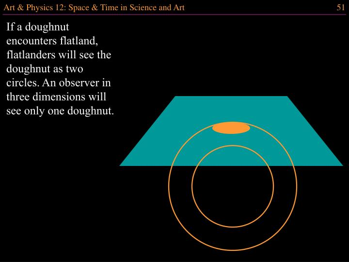 If a doughnut encounters flatland, flatlanders will see the doughnut as two circles. An observer in three dimensions will see only one doughnut.