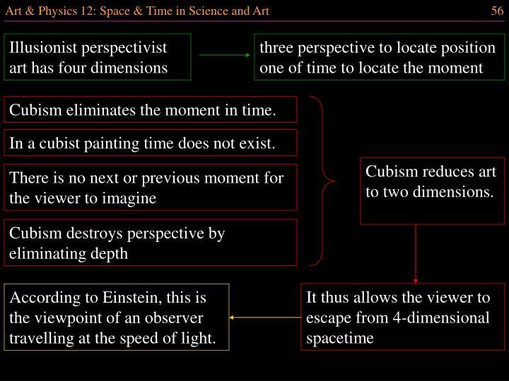 Illusionist perspectivist art has four dimensions
