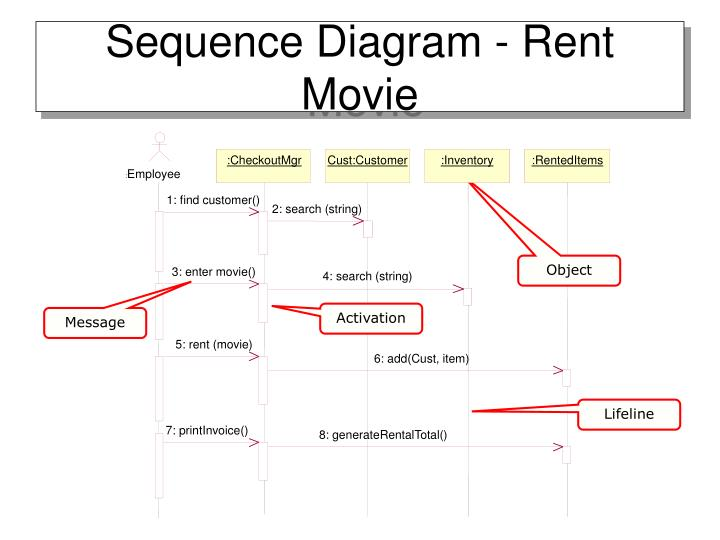 uml for rental movie system Uml diagrams were created in microsoft® visio® 2007-2016 using uml 2x visio stencils lucidchart is a nice, free uml tool that i recommend for students you can send your comments and suggestions to webmaster at webmaster@uml-diagramsorg.