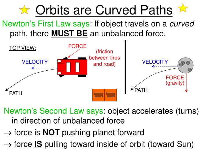 Orbits are Curved Paths