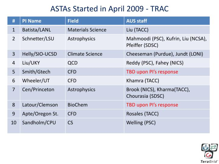 ASTAs Started in April 2009 - TRAC