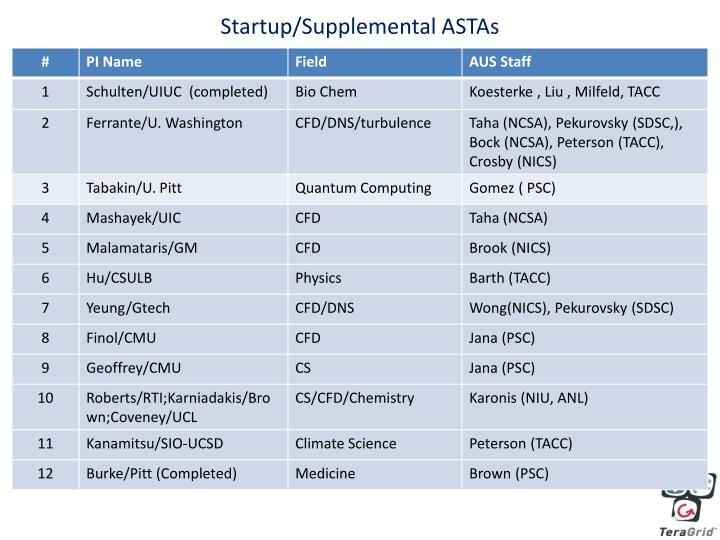 Startup/Supplemental ASTAs