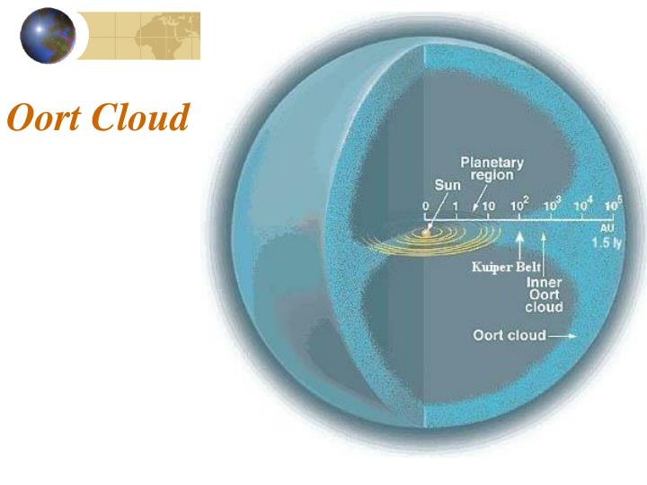 oort cloud location - 720×540