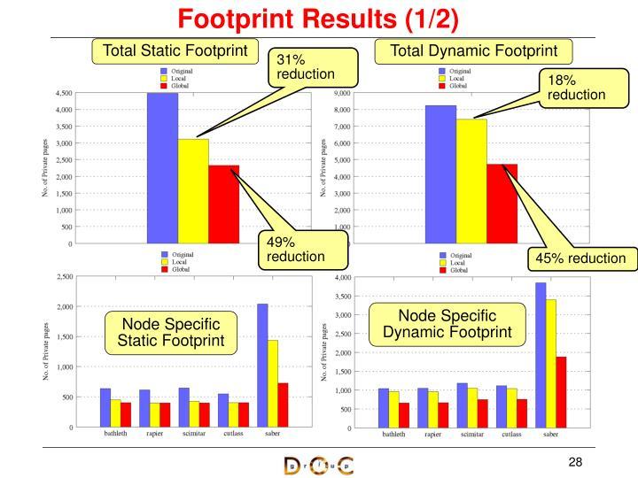Footprint Results (1/2)