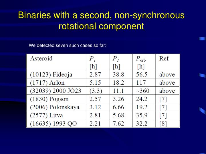 Binaries with a second, non-synchronous rotational component