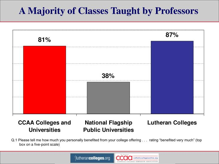 A Majority of Classes Taught by Professors