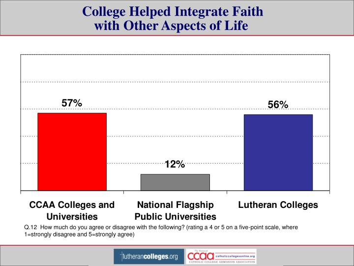 College Helped Integrate Faith