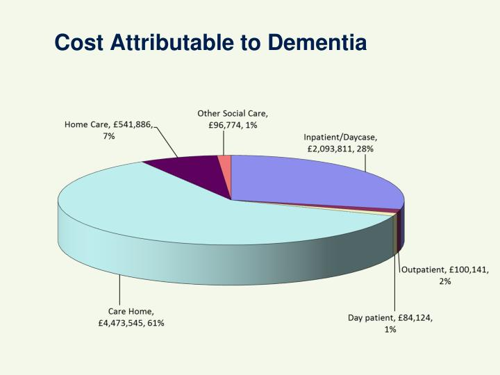 Cost Attributable to Dementia