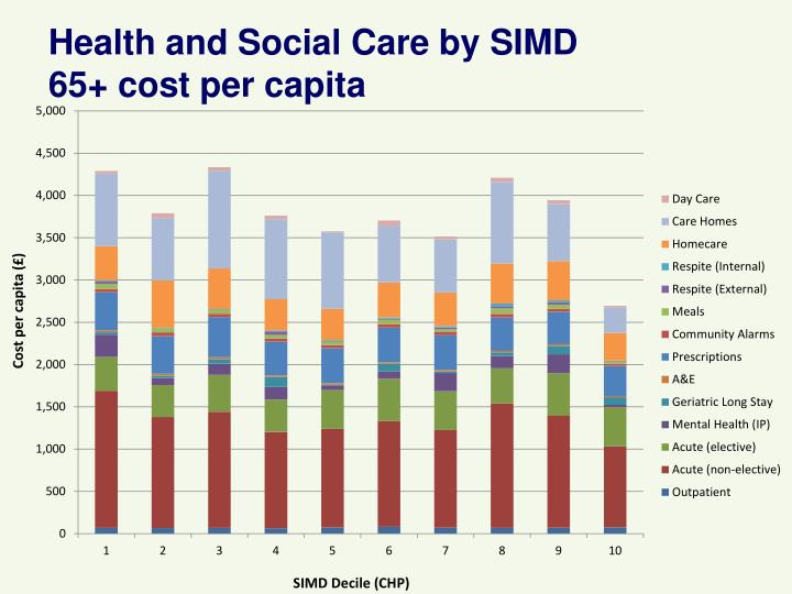 Health and Social Care by