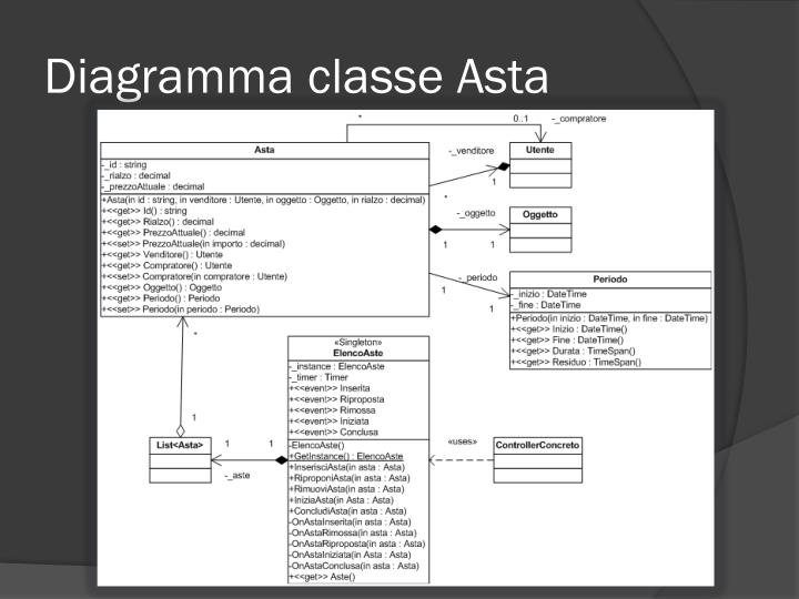Diagramma classe Asta