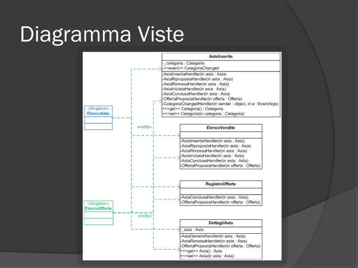 Diagramma Viste