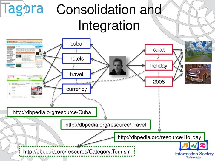 Consolidation and Integration