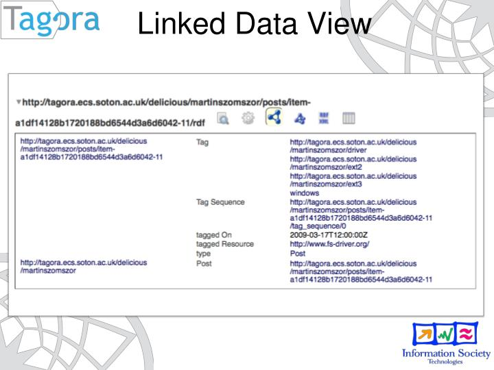 Linked Data View