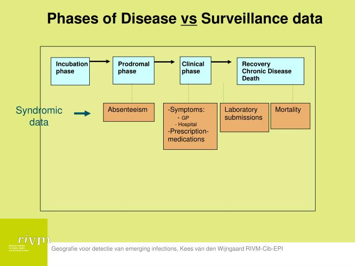 Phases of Disease