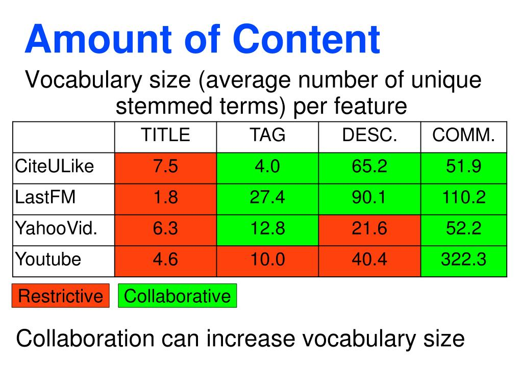 PPT - Evidence of Quality of Textual Features on the Web 2 0
