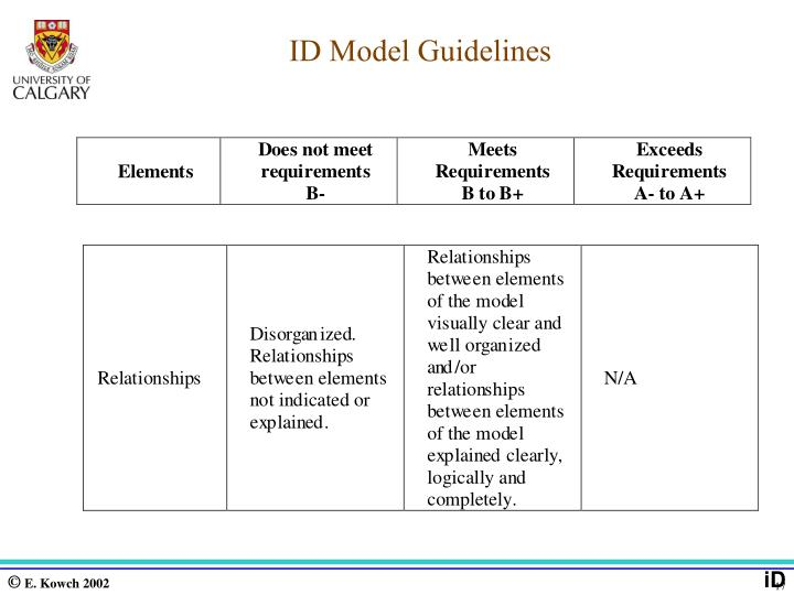 ID Model Guidelines