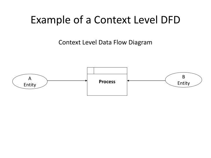 Context diagram dan dfd level 1 diagram 0 dfd level 0 or wiring ppt data flow diagrams continued powerpoint presentation id 2 level dfd diagram pizza example ccuart Gallery