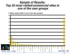 sample of results top 25 most visited commercial sites in one of the user groups