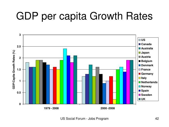 GDP per capita Growth Rates