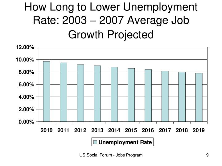How Long to Lower Unemployment Rate: 2003 – 2007 Average Job Growth Projected
