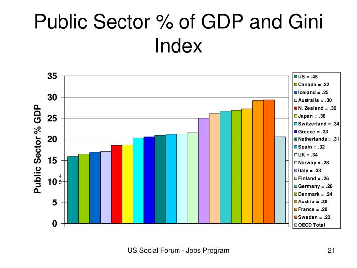 Public Sector % of GDP and Gini Index