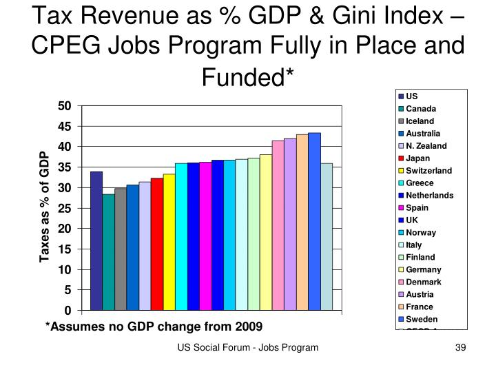 Tax Revenue as % GDP & Gini Index – CPEG Jobs Program Fully in Place and Funded*